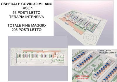Ospedale Covid Fiera Milano Lombardia